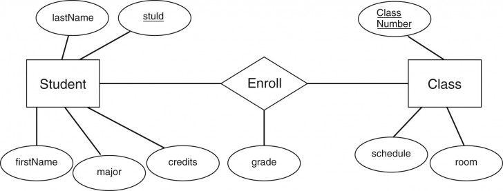 Permalink to Entity Relationship Diagram Examples Ppt