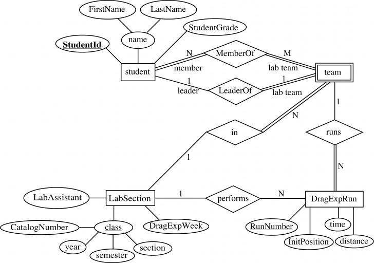 Permalink to Er Diagram Dbms Examples – Schematics Online pertaining to Er Diagram Javatpoint