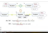 Er Diagram แบบ M:n กลุ่มต่อกลุ่ม – Youtube within Er Diagram N คือ