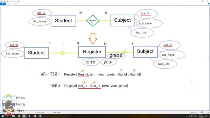 Permalink to Er Diagram แบบ M:n กลุ่มต่อกลุ่ม – Youtube within Er Diagram N คือ
