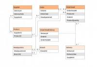 Er Diagram (Erd) Tool | Lucidchart for Online Erd Modeling Tool