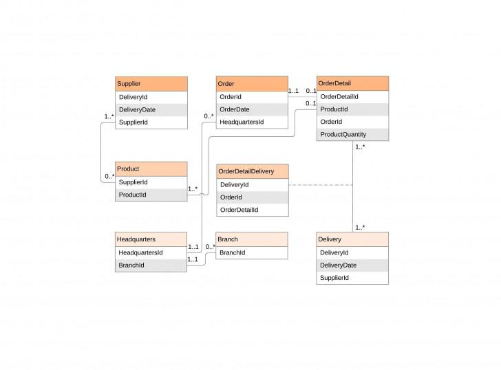 Permalink to Er Diagram (Erd) Tool | Lucidchart inside Creating A Er Diagram