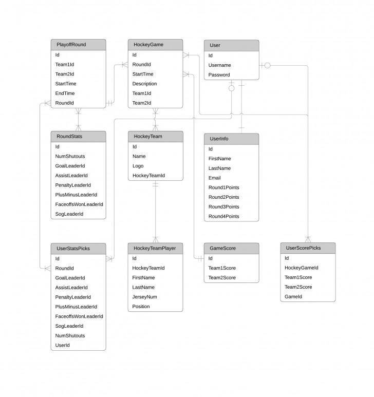 Permalink to Er Diagram (Erd) Tool | Lucidchart inside Online Erd Designer