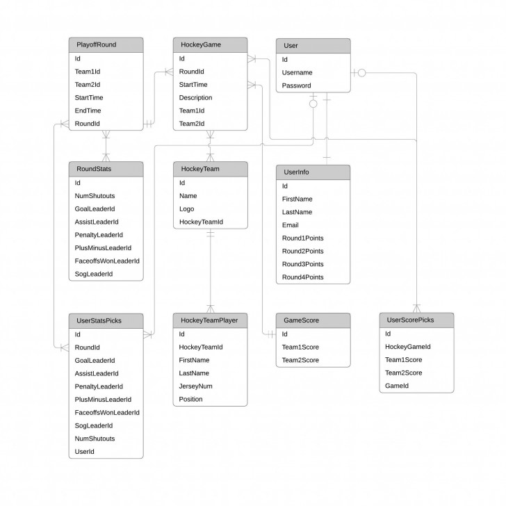 Permalink to Er Diagram (Erd) Tool | Lucidchart regarding Er Diagram Calculator