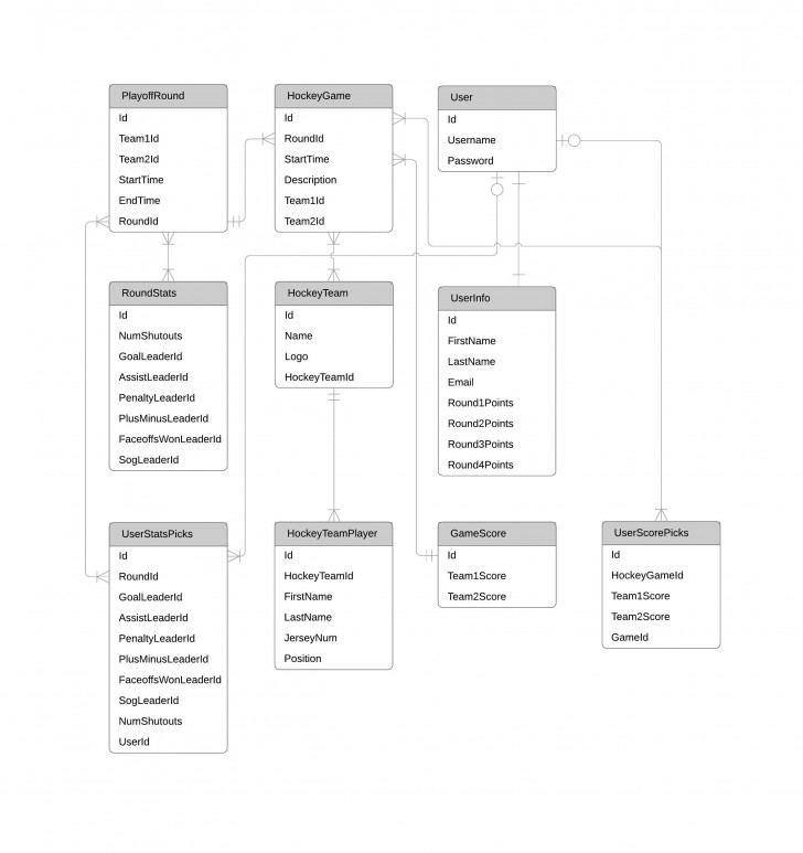 Permalink to Er Diagram (Erd) Tool | Lucidchart regarding Er Diagram Tool Online