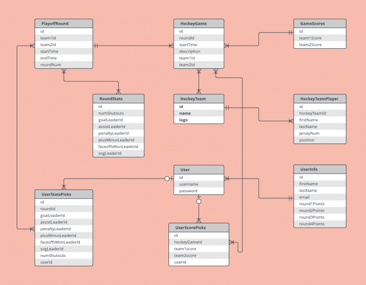 Permalink to Er Diagram Example Template | Lucidchart throughout Business Entity Diagram