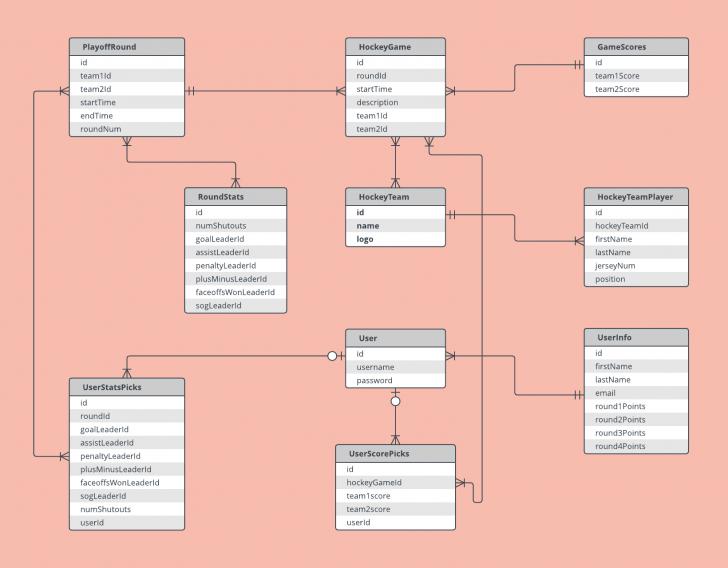 Permalink to Data Model Diagram Example