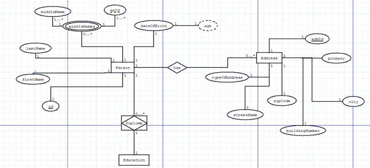 Permalink to Er Diagram Explained – Stack Overflow inside Er Diagram Example With Explanation