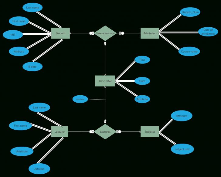 Permalink to Er Diagram For College Management System Is A Visual inside Er Chart
