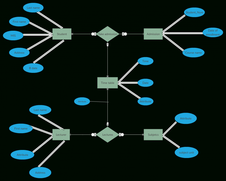 Permalink to Er Diagram For College Management System Is A Visual intended for Er Diagram Definition