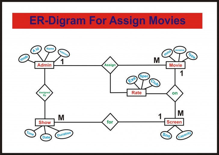 Permalink to Er-Diagram For Movie Ticket Booking System | Deshmukhaslam in Er Diagram For Movie Database