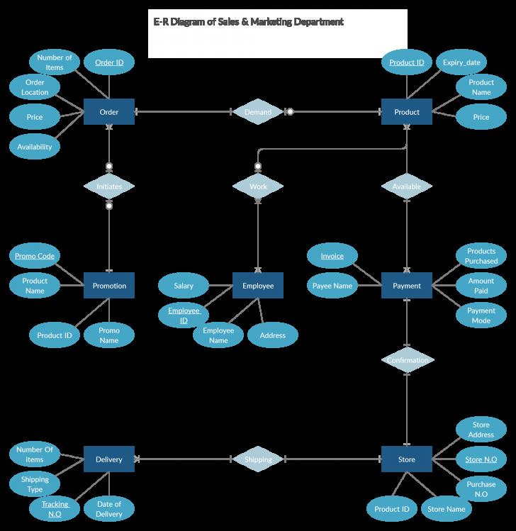 Permalink to Sales Er Diagram