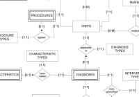 Er Diagram For The Database   Download Scientific Diagram for 1 To 1 Er Diagram