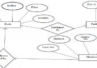 Er Diagram Library Management System – Docsity