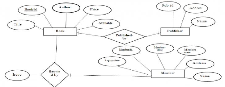 Permalink to Er Diagram Library Management System – Docsity intended for E Library Er Diagram