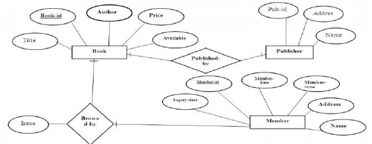 Permalink to Er Diagram Library Management System – Docsity pertaining to Er Diagram Library Management System