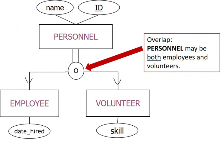 Permalink to Er Diagram – Lucidchart in Er Diagram Overlapping