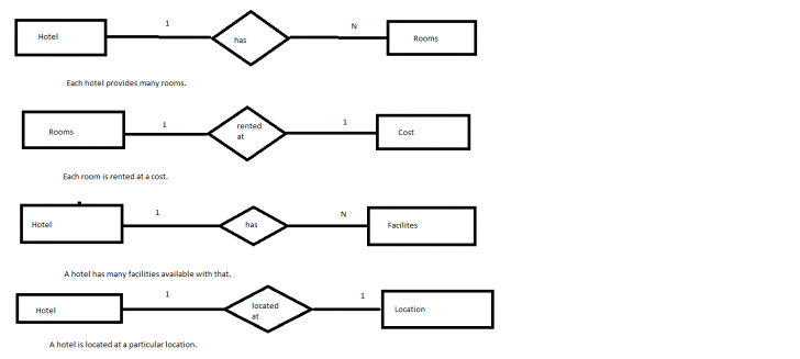 Permalink to Er Diagram Of Hotel Management(Roll No.14 S5Cs2) | Lbs intended for Er Diagram For Hotel Reservation System