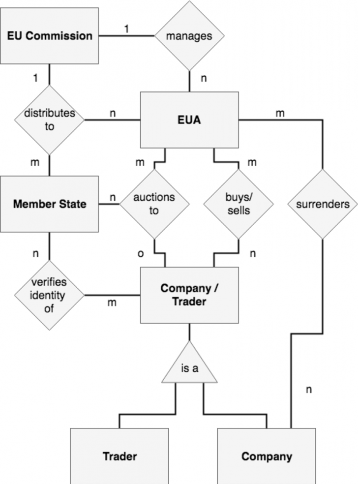 Permalink to Er Diagram Of The Eu Ets (Source: Own Analysis) | Download with regard to Er Diagram Triangle