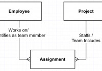 Er Diagram One To Many One To Many People Many To Many with regard to Er Diagram One To Many