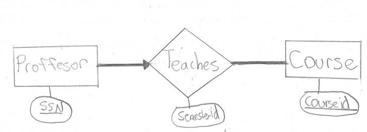 Permalink to Participation Er Diagram