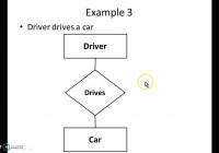 Er Diagram Simple Examples inside Simple Erd Examples