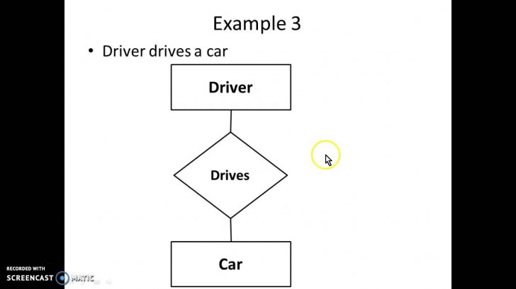 Permalink to Er Diagram Simple Examples pertaining to A Simple Er Diagram