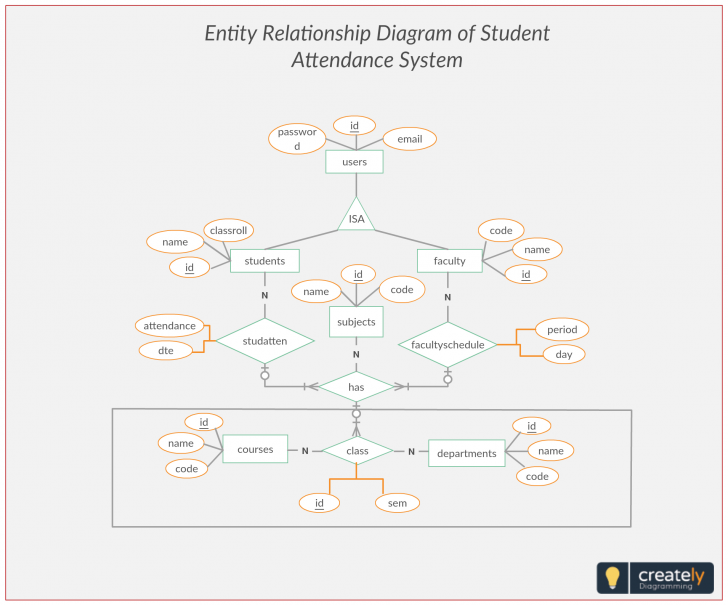 Permalink to Er Diagram Student Attendance Management System. Entity throughout Entity Relationship Management