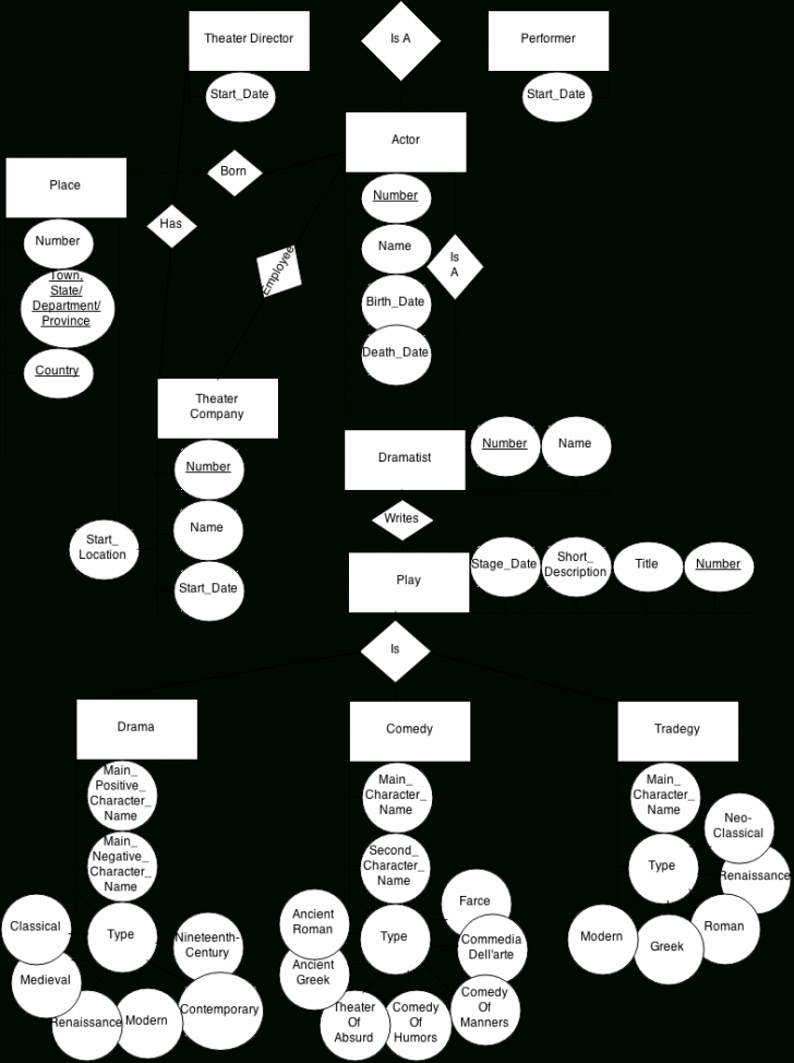 Permalink to Er Diagram That Implements Actors Database – Stack Overflow throughout Er Diagram Junction Table