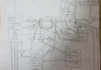 Er Diagram To Relational Schema (Many To Many Relationship with Er Diagram Many To Many