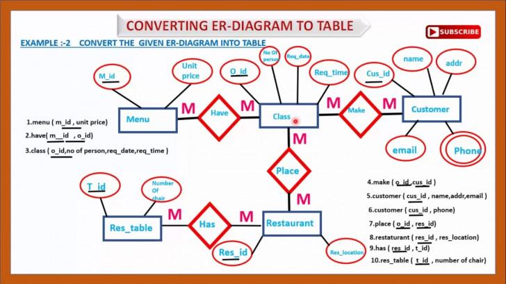 Permalink to Er Diagram To Table | Convert Er To Table Example|Convert Er Diagram To  Relational Table |Er Diagram