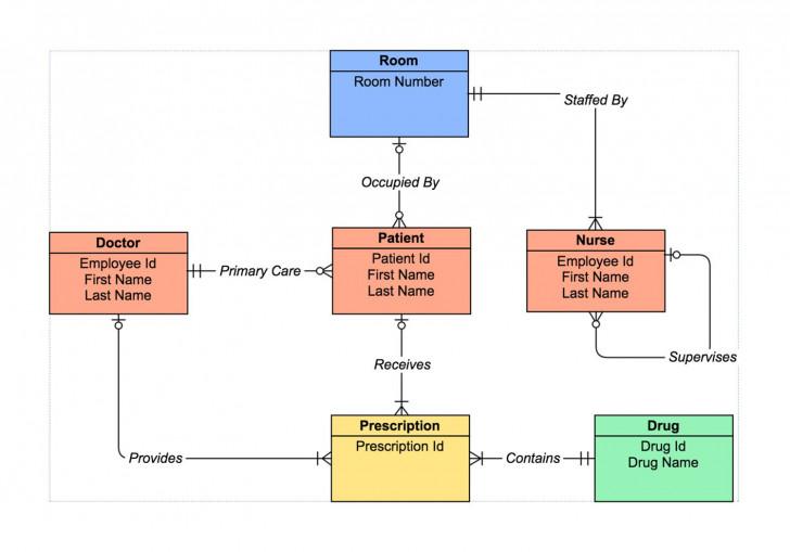 Permalink to Er Diagram Tool | Draw Er Diagrams Online | Gliffy inside Er Diagram Arrow Notation