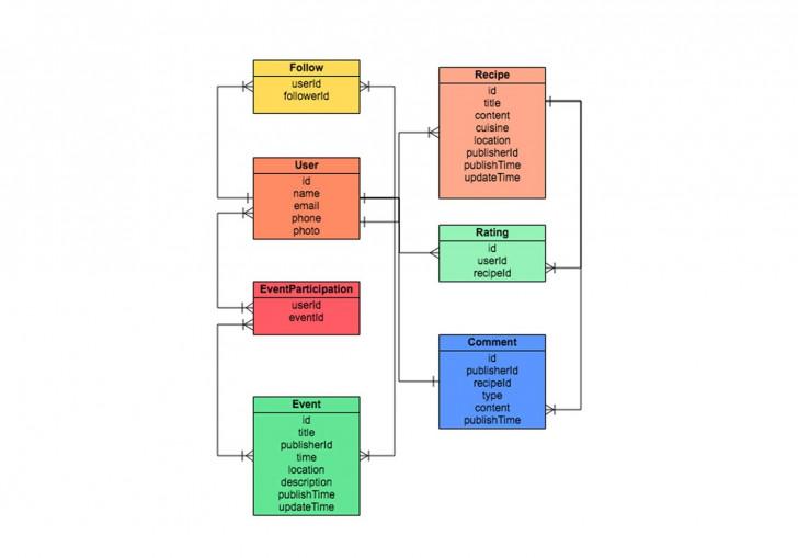 Permalink to Er Diagram Tool | Draw Er Diagrams Online | Gliffy regarding Free Entity Relationship Diagram Tool