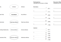 Er Diagram Tool for Derived Attributes In Er Diagram Examples