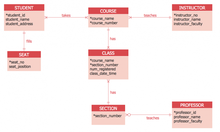 Permalink to Er Diagram Tool with regard to Entity Relationship Diagram Example With Explanation