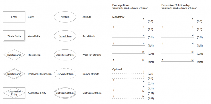 Permalink to Er Diagram Tool with regard to Er Diagram Cardinality Symbols