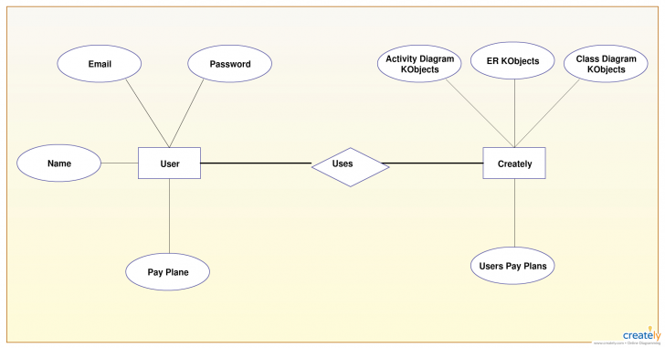 Permalink to Er Diagram Tutorial | Guides And Tutorials | Activity inside Er Diagram Vs Class Diagram