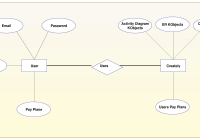 Er Diagram Tutorial   Guides And Tutorials   Activity regarding Er Diagram Guide