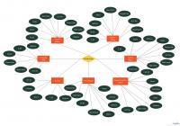 Er Diagram Tutorial | Guides And Tutorials | Database Design pertaining to Er Diagram Signs