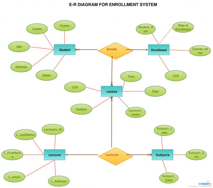 Permalink to Er Diagram Tutorial | Guides And Tutorials | Diagram regarding Erd Tutorial