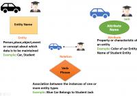 Er Diagram Tutorial In Dbms (With Example) regarding Primary Key In Er Diagram