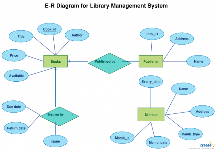 Permalink to Er Diagram Tutorial | Relationship Diagram, Data Flow pertaining to Er Diagram Book Publisher