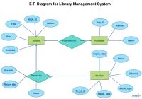 Er Diagram Tutorial | Relationship Diagram, Data Flow regarding Er Mapping Examples