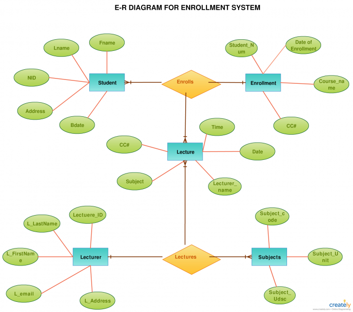 Permalink to Er Diagram Tutorial   Relationship Diagram, Tutorial, Diagram with regard to Entity Relationship Diagram Notation
