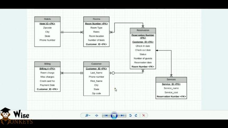 Permalink to Er Diagram Using Starm Uml | Bscit Practicals within Er Diagram Uml