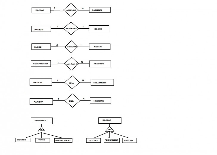 Permalink to Er Diagram With Extended Feature, Roll No 33 | Lbs Kuttipedia with regard to Er Diagram Cardinality Examples