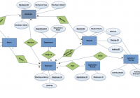 Er Diagram,dfd's,cspec,pspec Of A Software « Theintrendz for Difference B/w Er Diagram And Dfd