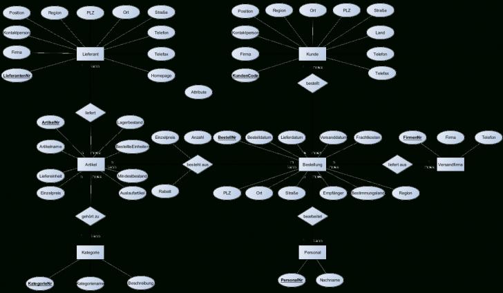 Permalink to Er-Diagramm Nordwind-Datenbank in Er Diagramm N Zu M