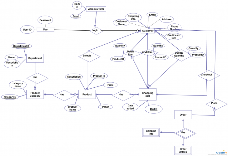 Permalink to Er Diagrams Help Us To Visualize How Data Is Connected In A regarding Er Diagram For Retail Store