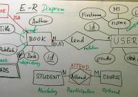 Er Diagrams with regard to Er Diagram Lecture